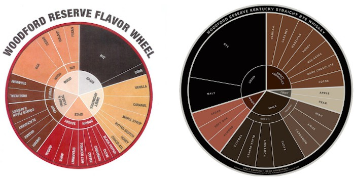 Woodford Reserve flavor wheels