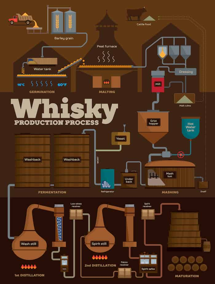 scottish distillery map with The Whisky Distillation Process In One Simple Infographic on Westisle as well 1163567 furthermore The Whisky Distillation Process In One Simple Infographic in addition 2011 11 01 archive additionally Distillery Visit Balvenie In Speyside Scotland.