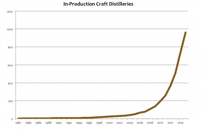 craft distilleries growth Rate 2016