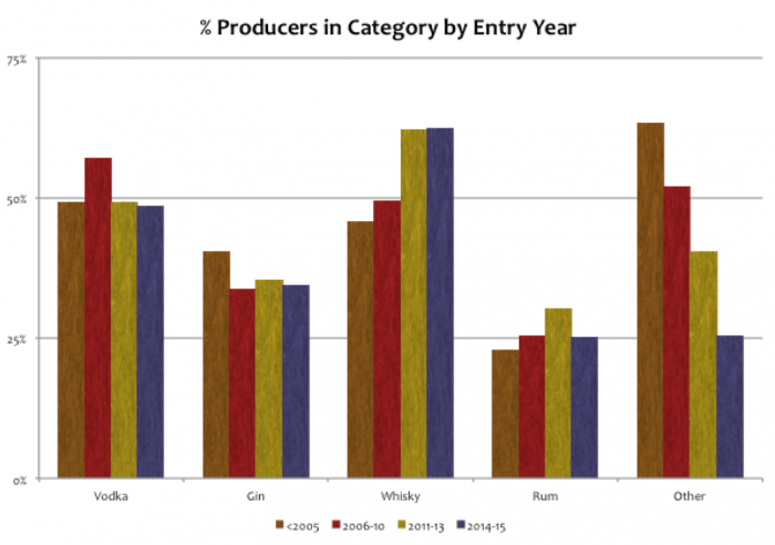 % Producers in category by entry year