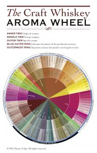 Nancy Fraley's Craft Whiskey Aroma Wheel (click to expand)