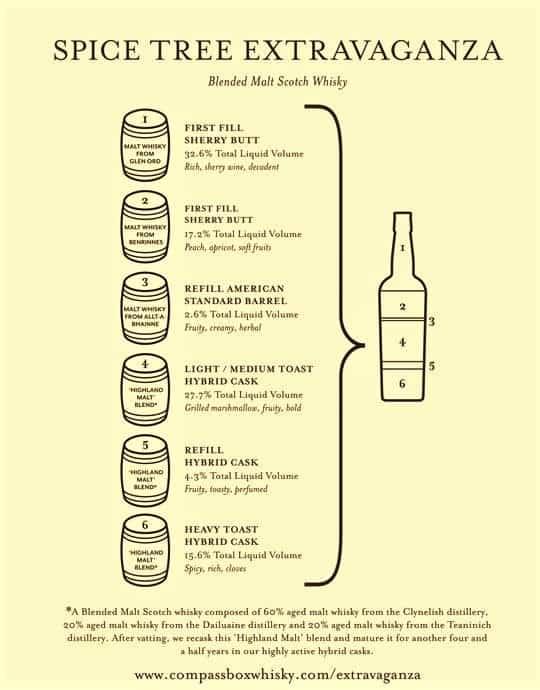 spice-tree-extravaganza-infographic-insert-2