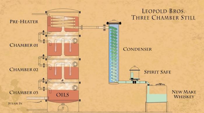 Leopold Bros 3 Chamber Still diagram
